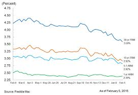 Bankrate Mortgage Chart Current Mortgage Rates 30 Year Fixed Mortgage Hits 21 Month