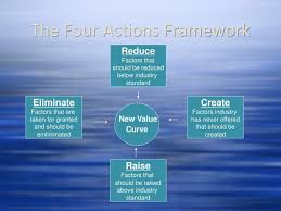 Four Actions Framework Four Actions Framework Mwb Online Co