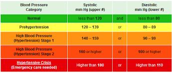 Blood Pressure Chart A Definitive Guide Autonomous Medicine