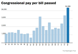 Bills Passed By Congress Per Year Members Of Congress Are Getting Paid 2 000 For Each Bill They Pass