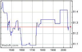 Msci World Index Etf Chart Ishares Msci World Index Price Xwd Stock Quote Charts