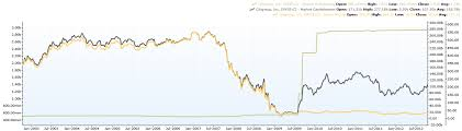 Citibank Stock History Chart Citibank Share Price Chart Lenscrafters Online Bill Payment