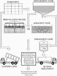 portable water filter diagram. Sewage Is SCREENED To Remove Large Solid Chunks, Which Are Disposed In LANDFILL SITE. It Flows Over The SETTLEMENT TANK Let Fine Particles Portable Water Filter Diagram