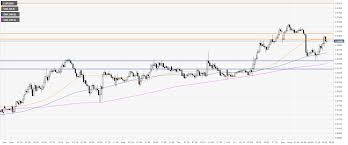 Eur Gbp Technical Analysis Euro Hits A New Intraday 2019