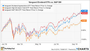 Vanguard Performance Chart Which Vanguard Dividend Etf Is Winning The Race In 2018