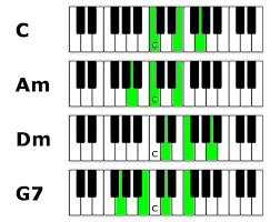 Jazz Piano Lesson Chords Inversions And Voice Leading