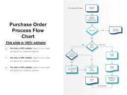 Order Flow Chart Purchase Order Process Flow Chart Ppt Powerpoint