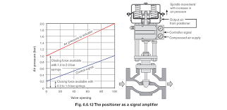 Pneumatic Cylinder Force Chart Control Valve Actuators And Positioners