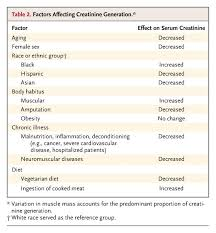 factors affecting creatinine generation