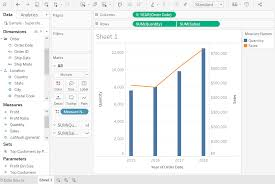 Tableau Dual Axis Chart Javatpoint