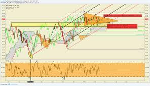 Crude Oil Price Technical Analysis Forex Tick Chart Azali Cps