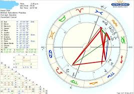 How Does My Stellium In Aquarius Affect My Chart Especially