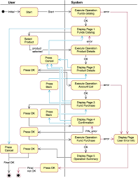 purchase mutual funds process flowstate diagram showing the purchase mutual funds use case flow