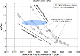 Acoustic and petrophysical properties of mechanically compacted ...