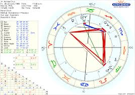 What Is Natal Chart Interpretation Would Someone Do My Natal Chart Interpretation I Believe I