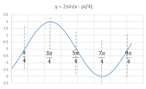 Graph Of Y 2sin X Pi 4 Mathtestpreparation Com