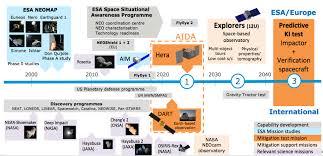 European Planetary Defense Activities The Planetary Society