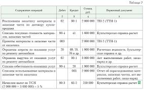 Услуги по ремонту автомобилей документальное оформление и  В бухгалтерском учете составляют такие записи см табл 2