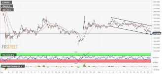 Eth Price Usd Chart Crypto News Ethereum Price Prediction Eth Usd Defends 170