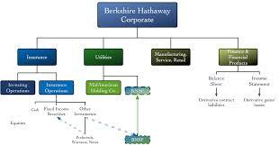 Bnsf Organizational Chart Berkshire Hathaway Organizational Chart Related Keywords