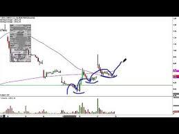 Linn Co Llc Lnco Stock Chart Technical Analysis For 03 17