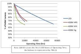 Hid Lumens Per Watt Chart Best Applications For Mercury Vapor Lamps Eye Lighting