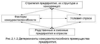Факторы конкурентоспособности предприятия Курсовая работа  Все эти четыре детерминанты составляют по мнению М Портера систему ромб компоненты которой взаимно усиливаются Каждый детерминант влияет на все