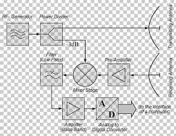 Continuous Wave Radar Continuous Wave Pulse Doppler Radar