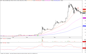 Timson Trade Chart Trading The 52 Week High Breakout Pethuel Pomaloy Medium