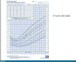 10 Year Boy Weight Chart Www Bedowntowndaytona Com