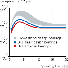 Bearing Clearance Chart Skf Pdf Single Row Tapered Roller Bearings