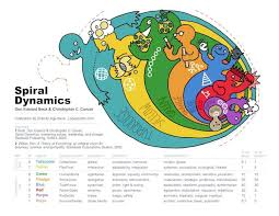 Spiral Dynamics Use This Values Model For Psychological