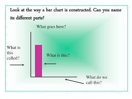 Reading Bar Charts Lo To Solve A Problem By Organising And