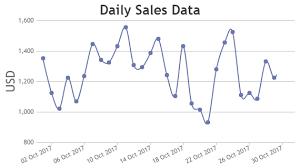 Jquery Chart Tools Jquery Charts Graphs Canvasjs
