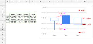 How To Draw Candlestick Chart In Excel Candlestick Chart In Google Sheets Data Formatting And How