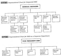 What Are The Structures Of Hrd System In Organisations