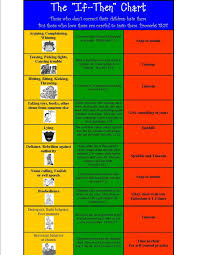 If And Then Chart If Then Chart And Blessings Chart Kids Behavior Practical