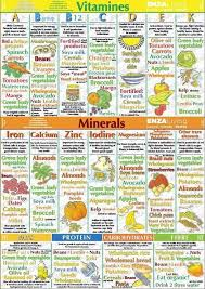 Vitamins Minerals Protein Sources Infographic