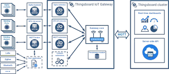 what does iot applications architecture look like? quora Internet Network Diagram at Internet Of Things Diagrams