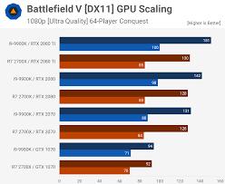 Battlefield V Multiplayer Cpu Benchmark Ryzen 7 2700x Vs