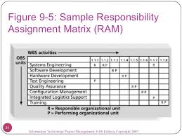 Responsibility Assignment Matrix Excel Template Under