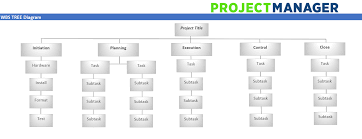 Deliverable Structure Chart Free Work Breakdown Structure Template For Excel