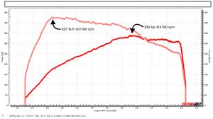 Toyota Gear Ratio Color Chart 2020 Toyota Supra Horsepower Dyno Test Reveals Output