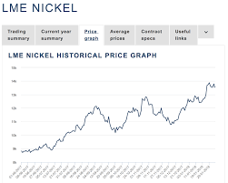 Lme Nickel Inventory Chart The Nickel Bull And Norilsk Public Joint Stock Company