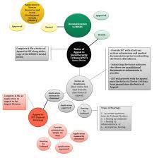Sst Process Flow Chart Denied Cpp Disability Benefits Toronto Trauma Lawyers