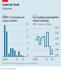Lebanese Chart Of Account Message Not Received A Surge Of Public Anger Sends