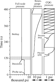 improved interpretation of wireline pressure data aapg bulletin figure