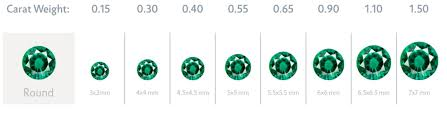 Emerald Type Chart Emerald Gemstone Gemstone Education