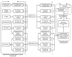 Технологическое обеспечение задачи Организация технологии сбора  На рисунке Рис 33 представлены этапы обработки информации в технологическом процессе