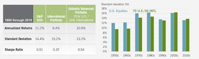 International Stock Index Chart Five Myths Of International Investing